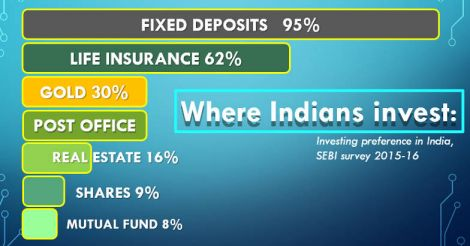 Most Indians still prefer the safety of an FD, with equities being preferred by less than 10%.
