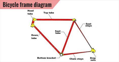 Bicycle frame diagram