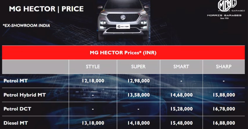 MG Motor launches internet SUV Hector
