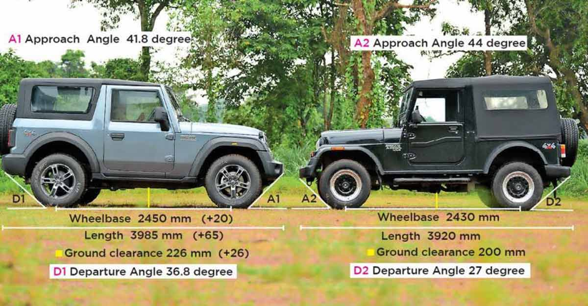 How the new Mahindra Thar is different from the old
