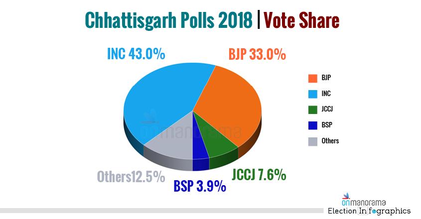 Chhattisgarh Polls 2018 Vote Share