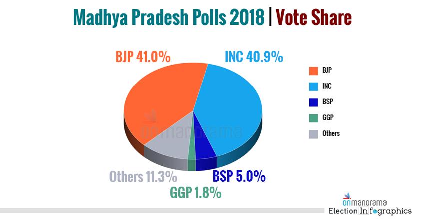 Madhya Pradesh Polls 2018 Vote Share