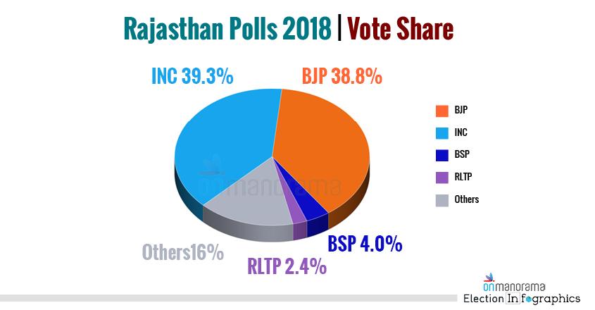 Rajasthan Polls 2018 Vote Share