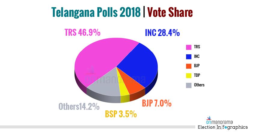 Telangana Polls 2018 Vote Share