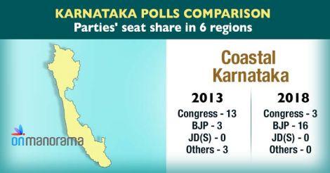 Coastal--Karnataka-new