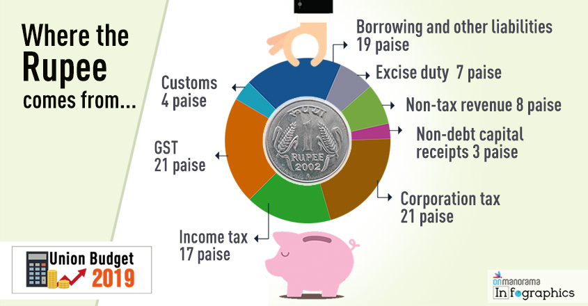 For every Re in govt kitty, 70 paise comes from direct, indirect taxes