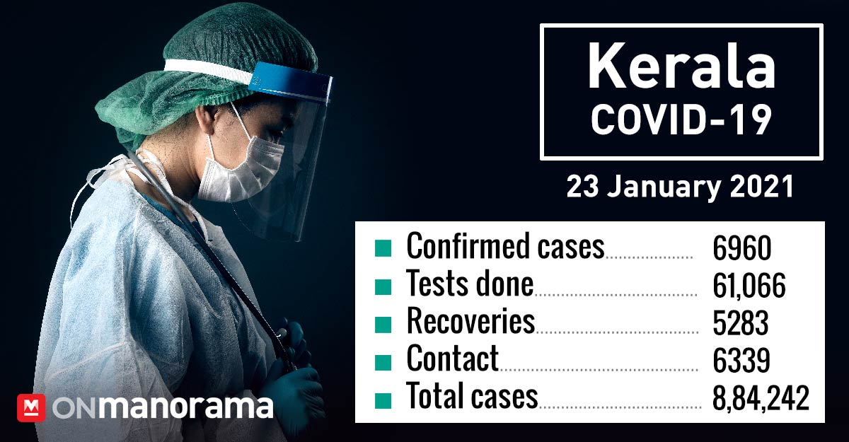 6,960 new COVID cases in Kerala after 61K tests on Saturday