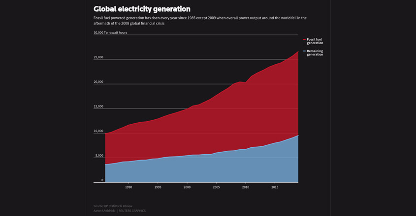 Global electricity generation since 1985