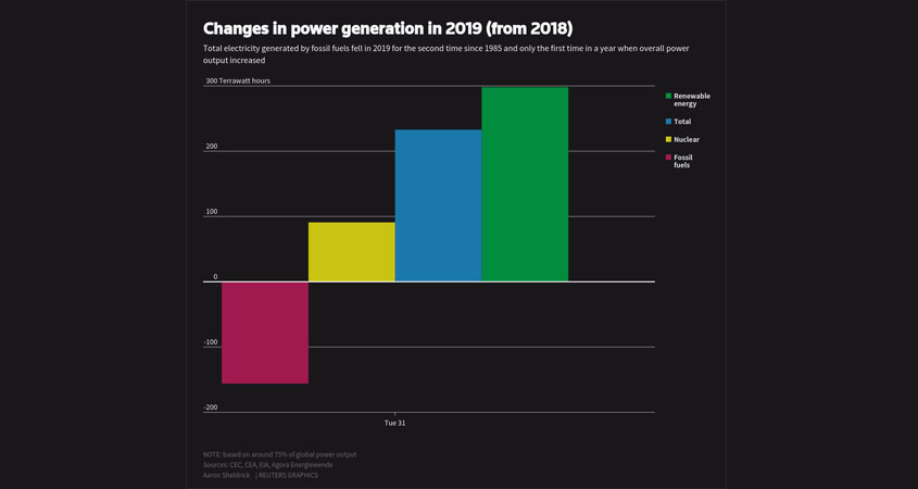 Changes in power generation in 2019 (from 2018)