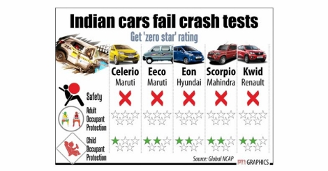 Indian cars crash test