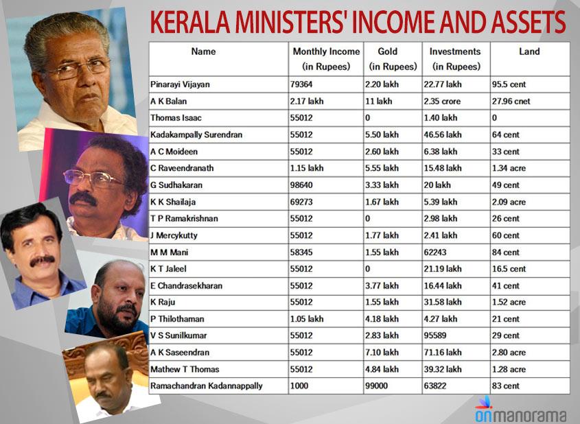 Poor men's cabinet: Kerala CM owns no car, FM has no land ...