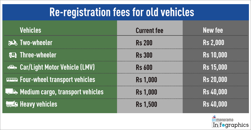 re-registration-fees