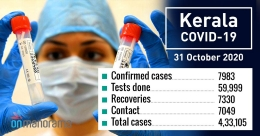 Kerala records 7,983 new COVID-19 cases, 7,330 recoveries on Saturday