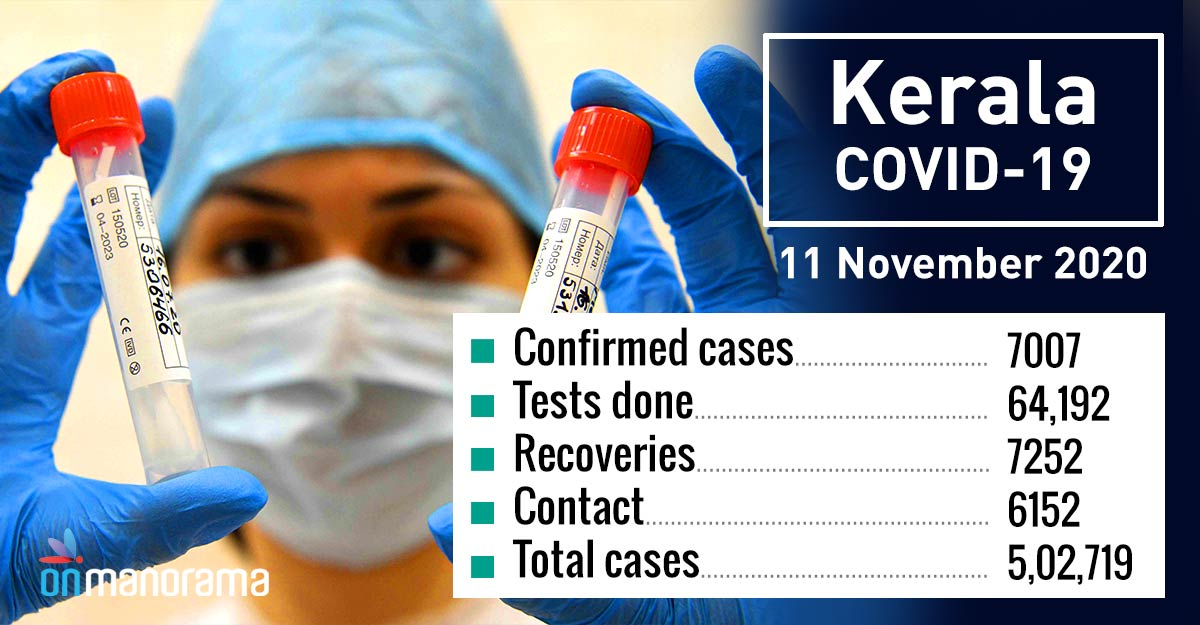 7,007 new COVID cases in Kerala after 64K tests on Wednesday