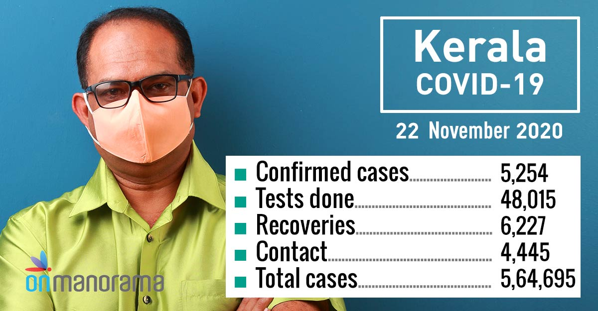 Kerala detects 5,254 COVID-19 cases on Sunday as 48,015 samples tested