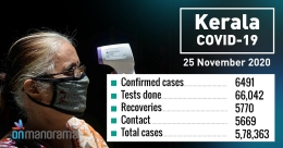 Kerala records 6,491 new COVID-19 cases on Wednesday, test positivity rate rises to 9.83