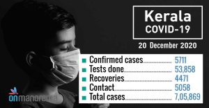 COVID-19: 5,711 new positive cases, 30 deaths in Kerala on Sunday