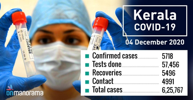 Kerala records 5,718  new COVID-19 cases, 5,496 recoveries on Friday
