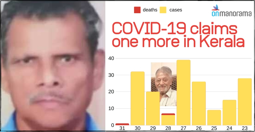 COVID-19: Thiruvanathapuram resident dies, Kerala's death toll rises to two