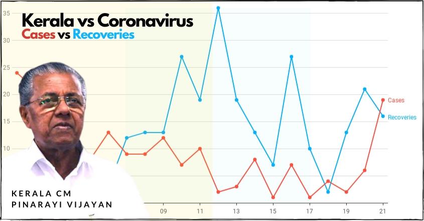 Coronavirus in Kerala: Cases vs Recoveries