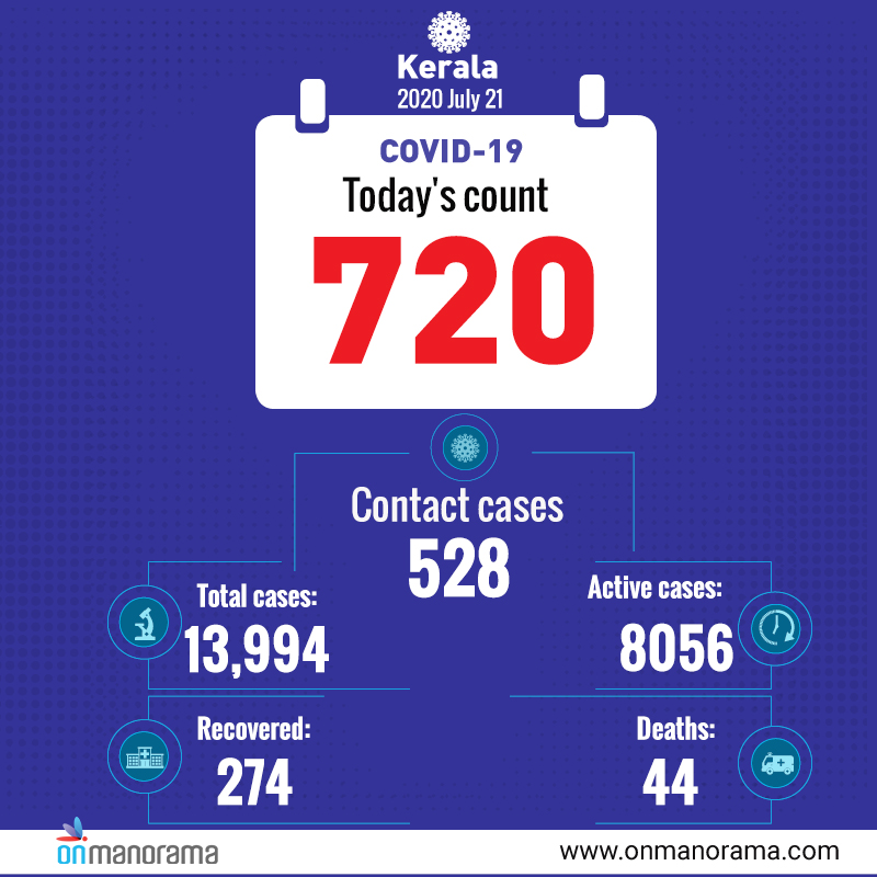 Covid 19 720 New Positive Cases In Kerala On Tuesday 274 Recover