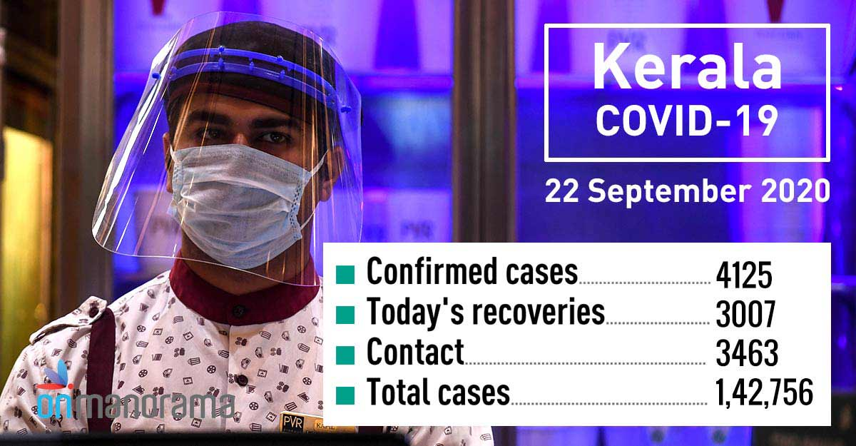 COVID-19: 4,125 new positive cases in Kerala on Tuesday, 3,007 recover