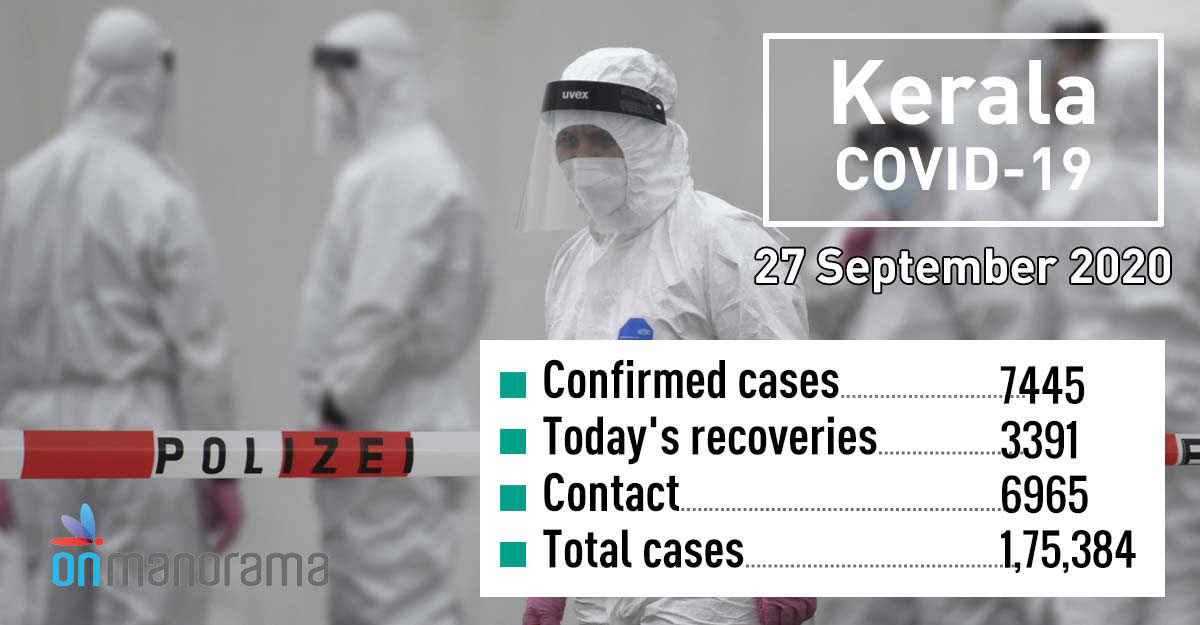 COVID-19: Record 7,445 new cases in Kerala on Sunday, tally crosses 1.75L