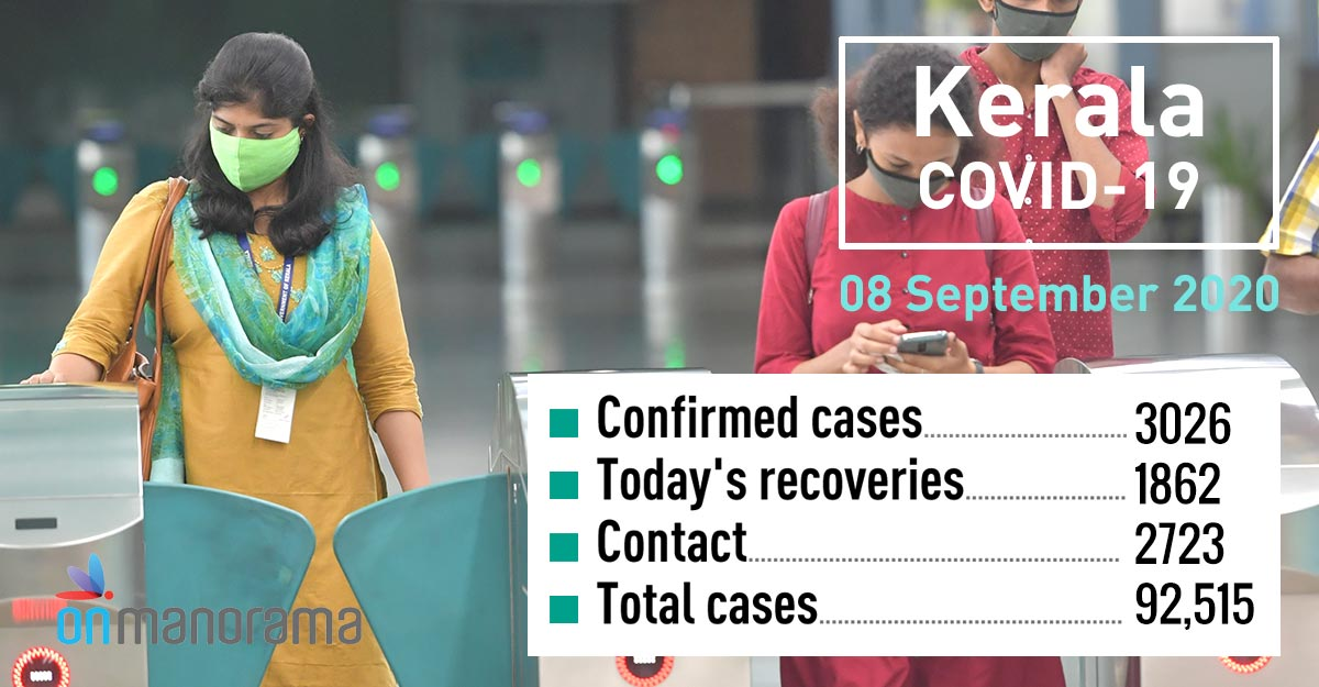 COVID-19: 3,026 new positive cases in Kerala on Tuesday, 1,862 recover