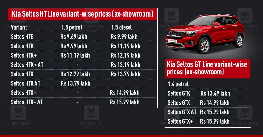 Kia Motors launches Seltos SUV, price starting at Rs 9.69 lakh