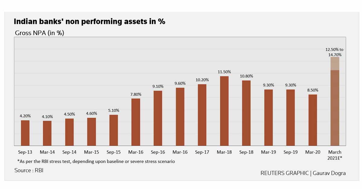 indian-banks-non-performing-assets