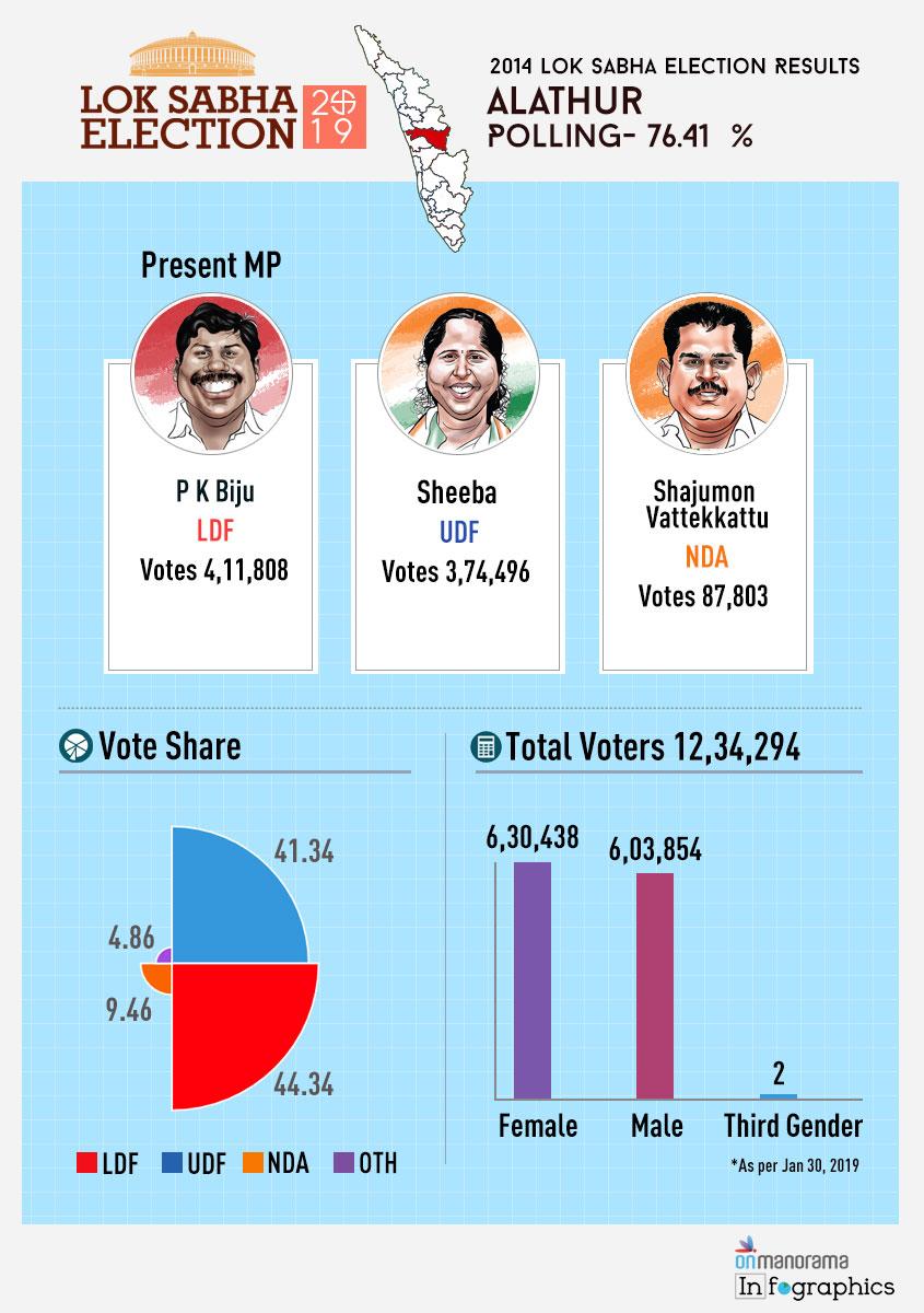 Alathur Lok Sabha Constituency