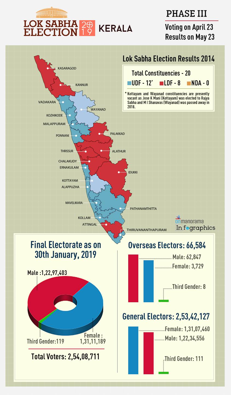 Lok Sabha Elections 2019 - India