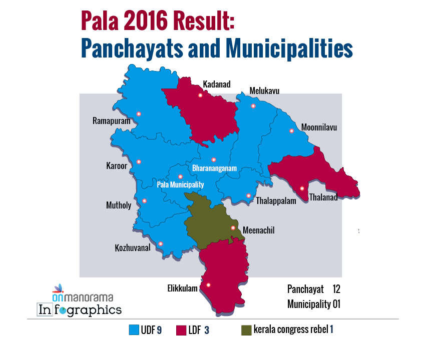 Pala Bypoll 2019