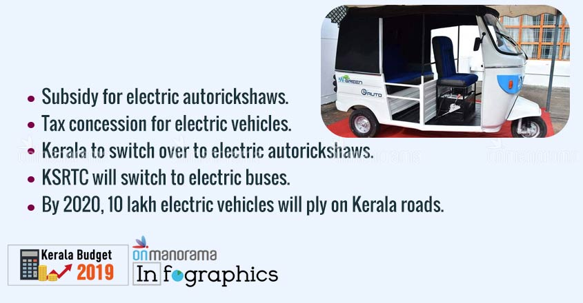 Kerala Budget 2019 | Highlights