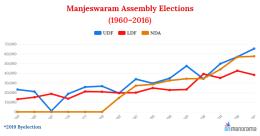 Muslim vote consolidation gives UDF big win in Manjeswaram