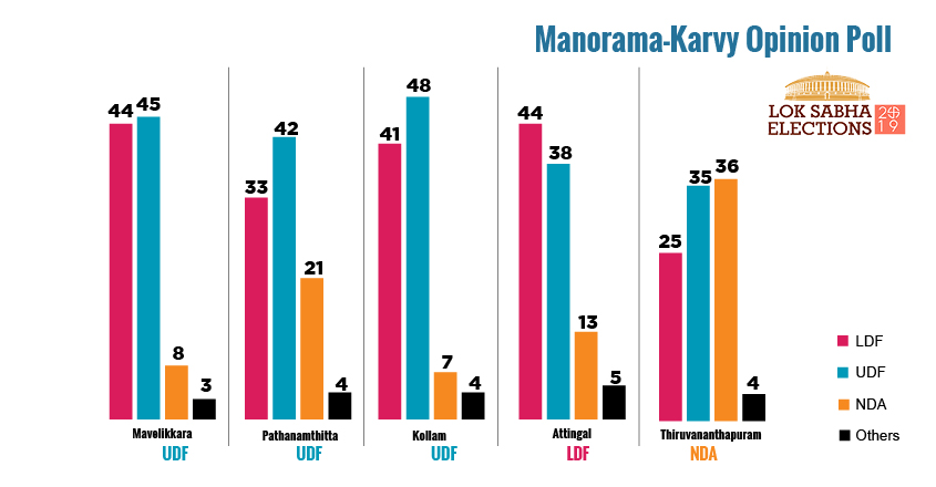 Manorama survey: UDF sweep, but Shashi Tharoor beware!