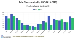 In graphs: How LDF's Mani C Kappan got the numbers right in Pala assembly bypoll