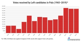 Analysis | How Pala embraced the Left this time