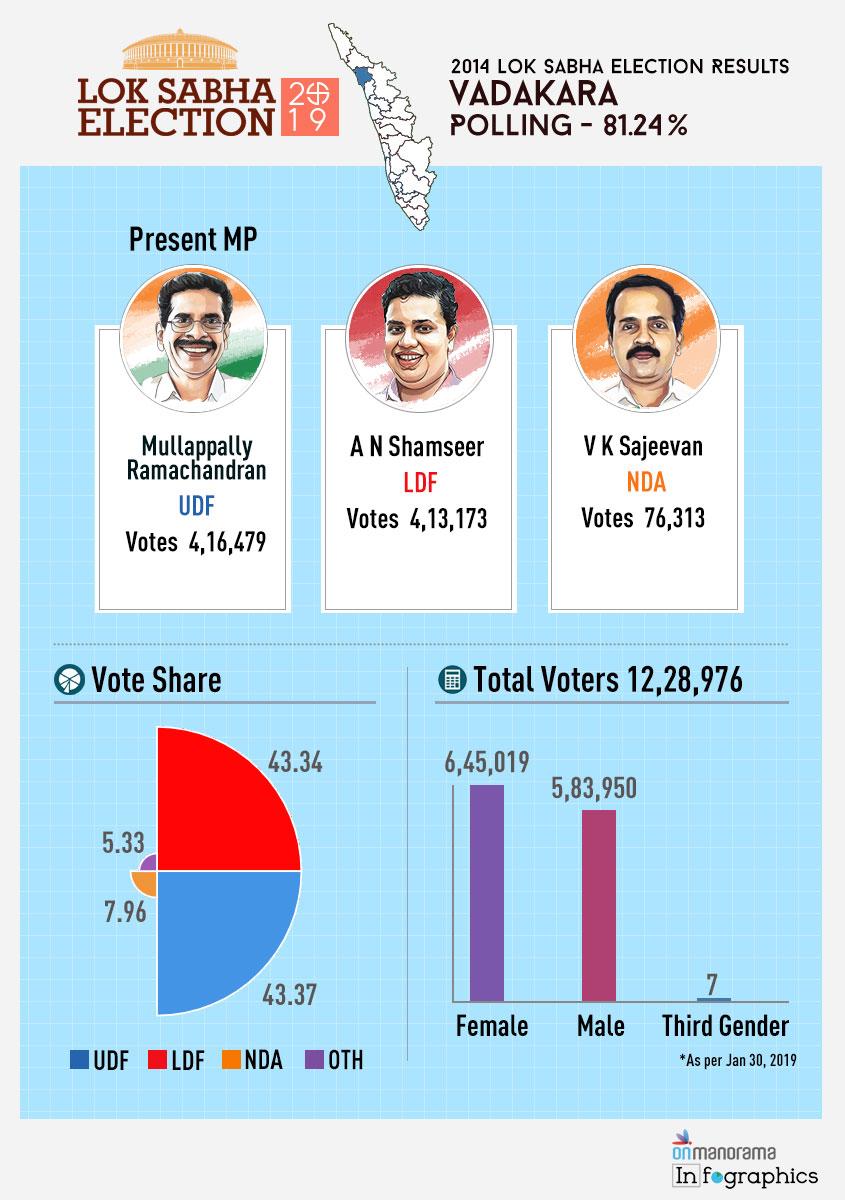 Vadakara Lok Sabha Constituency