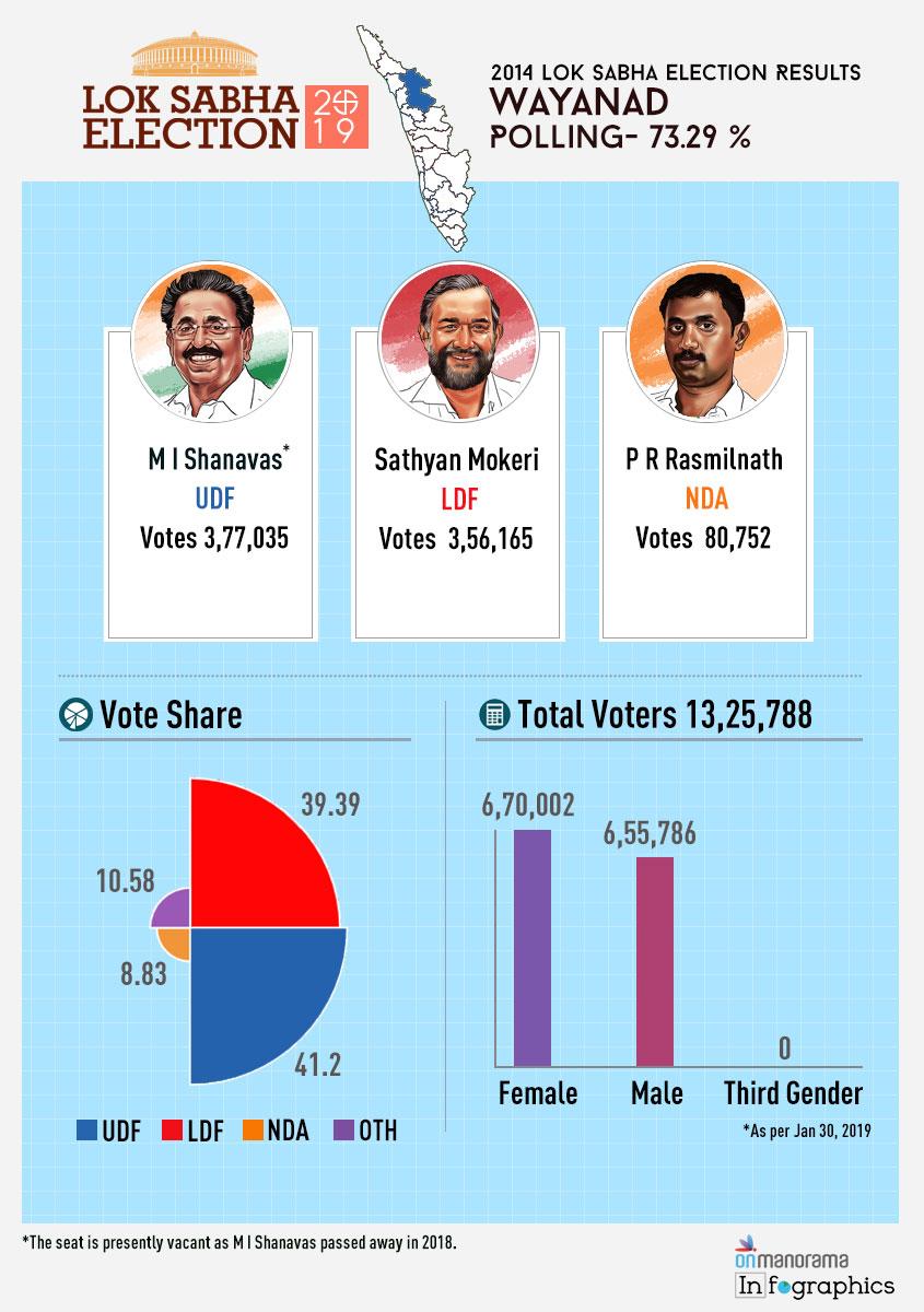 Wayanad Lok Sabha Constituency