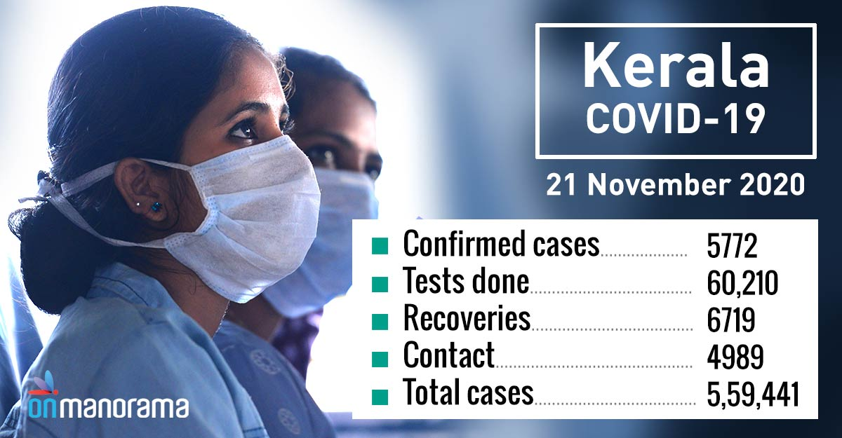 Kerala records 5,772 new COVID-19 cases, 6,719 recoveries on Saturday