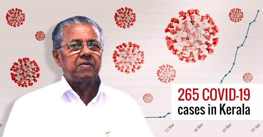 24 people test positive for COVID-19 in Kerala, total number rises to 265