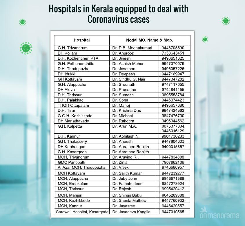 Coronavirus - Kerala Hospital Details