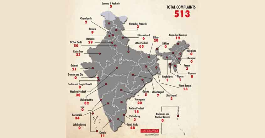 Number of Sexual harassment complaints received from private/public entities through SHe-box in States/UTS since 2017. (IANS Infographics)